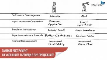 Тайният инструмент на успешните търговци в B2B продажбите